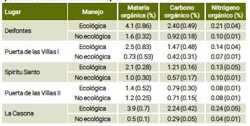 ??  ?? Tabla 1. Contenidos en materia, carbono y nitrógeno orgánicos en los suelos (30 cm superficiales) de la entrecalle de las parcelas ecológicas y no ecológicas comparables en distintos sitios. Los valores son el promedio de 3 réplicas y entre paréntesis se muestra la desviación típica