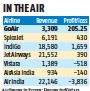 ??  ?? All figures in ~crore; Figures for Vistara, AirAsia India and Air India are of a loss; Revenue indicates operating revenue, except for Air India, which includes both operating and non-operating revenue Source: Company filings