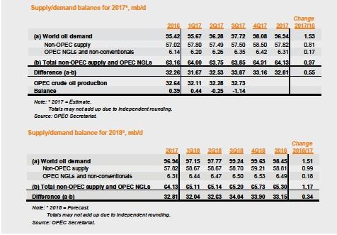 PressReader - Oil and Gas: 2018-01-03 - Market Watch