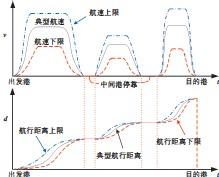 ??  ?? 图1 典型的船舶航速、航行距离及其约束Fig.1 Typical profiles of ship speed,steaming distance and their limits