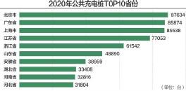 ??  ?? 2020年,我国公共充电基础设施同比增长12.4% 数据来源:中国充电联盟 杨靖制图