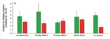 ??  ?? Figura 2. Cantidad de materia (a), carbono (b) y nitrógeno (c) orgánicos, y nitrógeno potencialmente mineralizable en los olivares ecológicos y en los comparables no ecológicos. Fuente: Tekeroverde.