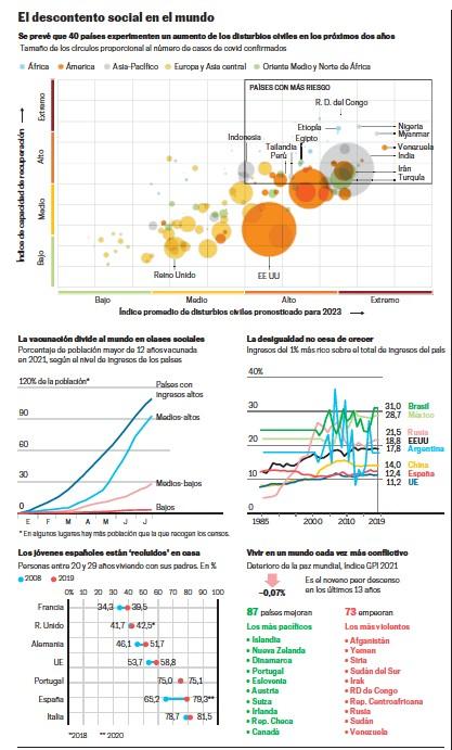 ?? EL PAÍS Fuente: Verisk Maplecrof, The Economist, World Inequality Database, Eurostat y Global Peace Index 2021. . ??