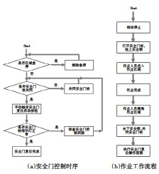 ??  ?? 图5 安全门工作时序及流程
