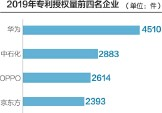 ??  ?? 数据来源:记者整理 刘红梅制图