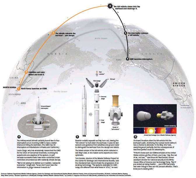"""?? Sources: Defense Department Missile Defense Agency; Center for Strategic and International Studies Missile Defense Project; Union of Concerned Scientists; 38 North; Lockheed Martin; Boeing; Navy News Service; """"Nuclear Dynamics in a Multipolar Strategic Ba ??"""