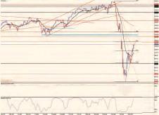 ??  ?? Gráfico intradiario del DAX 30.