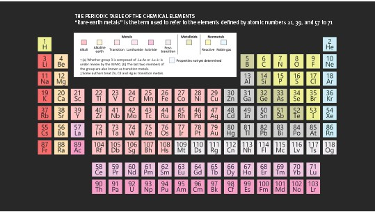"""??  ?? THE PERIODIC TABLE OF THE CHEMICAL ELEMENTS """"Rare-earth metals"""" is the term used to refer to the elements defined by atomic numbers 21, 39, and 57 to 71"""