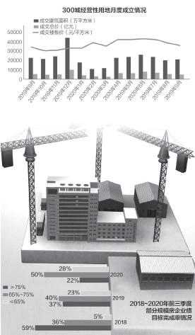 ??  ?? 截至9月末,有8家房企目标完成率达到75%以上人民视觉图 刘红梅制图