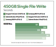 ??  ?? This was a rather astounding 450GB write time, shaving nearly 20 seconds off the previous best.