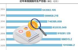 ??  ?? 2020年,我国GDP突破100万亿大关 数据来源:Wind摄图网图 刘红梅制图
