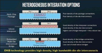 ??  ?? Intel says its Embedded Multi-die Interconnect Bridge is more cost effective than methods that use an interposer to connect chips and offers far better performance than multichip package designs