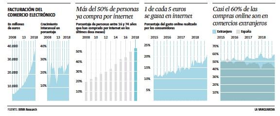 1f2a4c00e4 PressReader - La Vanguardia  2019-02-09 - El  e-commerce  devora la ...
