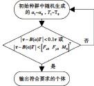 ??  ?? Fig.5图5 限选法流程图Flow chart of limited selection method