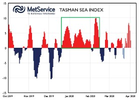 ??  ?? Figure 1. The Tasman Sea Index (TSI). Positive values indicate higher than normal pressures over the Tasman Sea (35S to 42.5S, 160E to 170E), while negative values indicate lower than normal pressures. The TSI is derived from observed midday mean sea level pressure, averaged over the area as above, minus the monthly average to calculate a daily anomaly. The values for the period 20 March to 2 April 2020 are predictions (shown in opaque colours), based on the ECMWF (European Centre for Medium-range Weather Forecasts) weather model. The green box shows the extended run of abnormally high pressure observed over the Tasman Sea between mid-december 2019 and mid-february 2020.