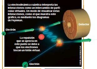 Resultado de imagen de Los gráficos de Feynman