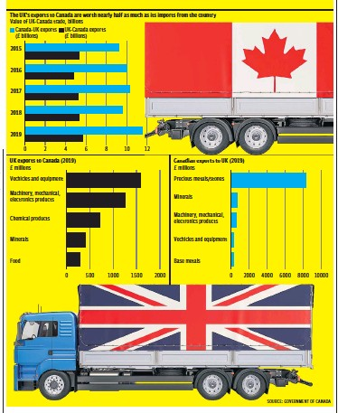 ??  ?? The new relationship between the UK and Canada may be influenced by the UK-EU trade relationship