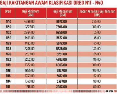 Pressreader Berita Harian 2018 10 23 76 Peratus Kakitangan Awam Pdrm Gaji Kurang Rm5 000