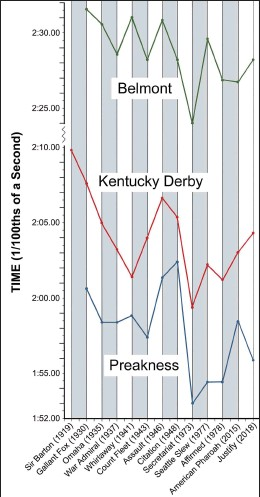 """??  ?? This chart depicts the winning race times for all Triple Crown winners since Sir Barton in 1919. Times prior to 1930 are not presented for the Belmont or Preakness Stakes because earlier race distances were different. Justify's time for the Preakness indicates a standout athletic accomplishment and hints that breaking the """"Secretariat ceiling"""" may yet be possible."""