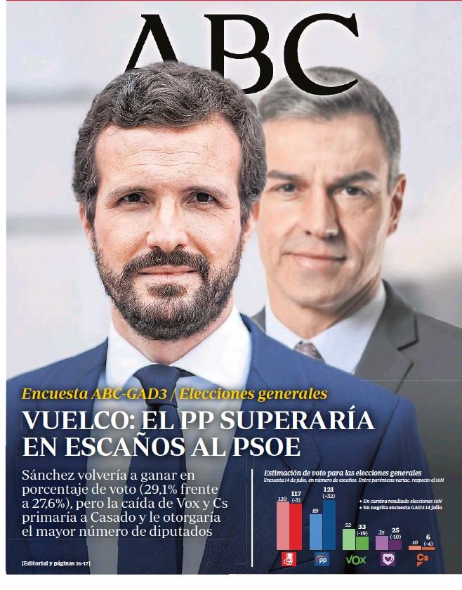 VUELCO: EL PP SUPERARÍA EN ESCAÑOS AL PSOE