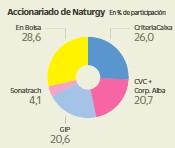 MONCLOA BLINDA INVERSIONES Y FRENA DIVIDENDOS EN NATURGY