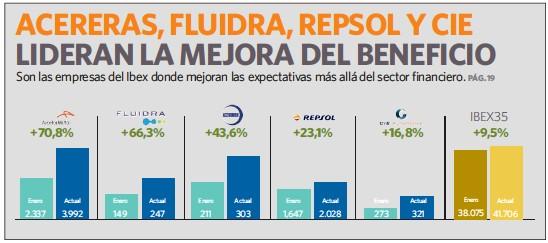 ACERERAS, FLUIDRA, REPSOL Y CIE LIDERAN LA MEJORA DEL BENEFICIO
