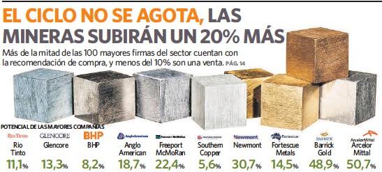 EL CICLO NO SE AGOTA, LAS MINERAS SUBIRÁN UN 20% MÁS