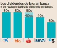 LA GRAN BANCA DESTINARÁ DEL 40% AL 50% DEL BENEFICIO A PAGAR DIVIDENDOS