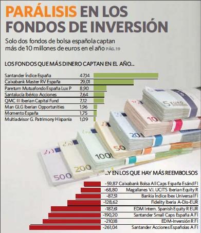PARÁLISIS EN LOS FONDOS DE INVERSIÓN