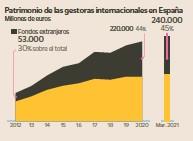 LA MITAD DE LA INVERSIÓN EN LOS FONDOS ESTÁ EN LAS GESTORAS EXTERNAS