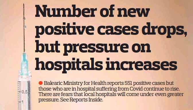 NUMBER OF NEW POSITIVE CASES DROPS, BUT PRESSURE ON HOSPITALS INCREASES