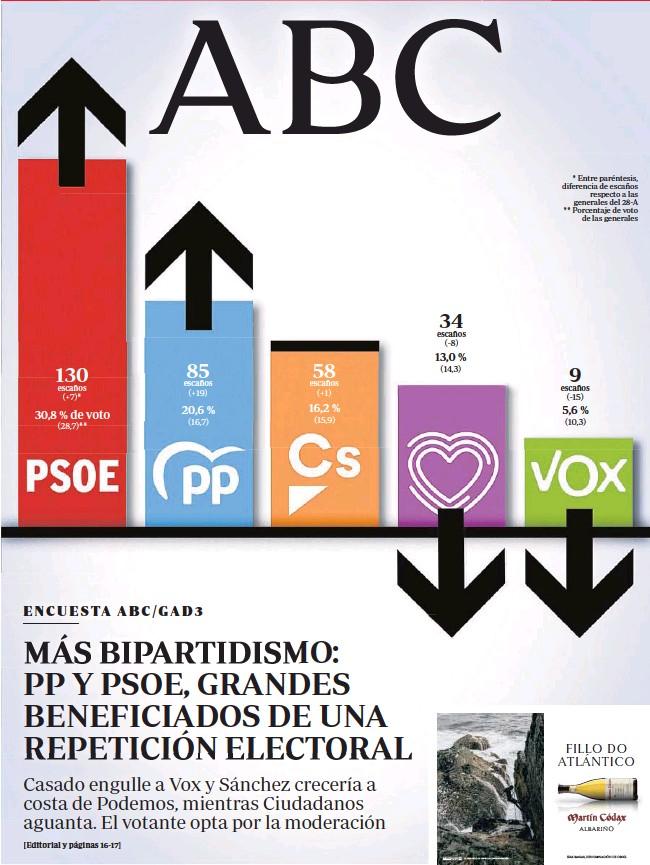MÁS BIPARTIDISMO: PP Y PSOE, GRANDES BENEFICIADOS DE UNA REPETICIÓN ELECTORAL