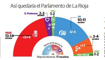 EL PSOE GANARÍA LAS ELECCIONES AUNQUE NECESITARÍA UNO O DOS SOCIOS PARA GOBERNAR