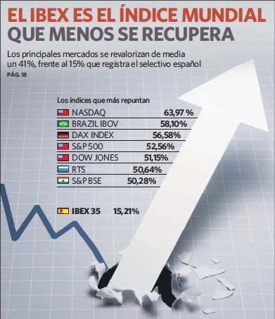 EL IBEX ES EL ÍNDICE MUNDIAL QUE MENOS SE RECUPERA