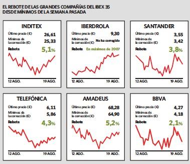 EL REBOTE ALEJA LA ZONA DE COMPRA DEL IBEX UN 5%