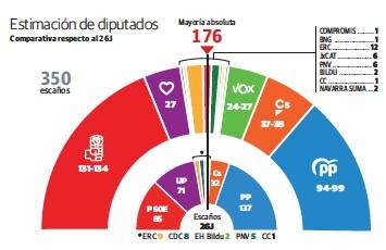 EL PSOE GANARÍA POR AMPLIO MARGEN SIN SUMAR PP, CS Y VOX LA MAYORÍA ABSOLUTA