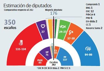 EL PSOE NECESITARÍA AL INDEPENDENTISMO PARA GOBERNAR Y LAS DERECHAS NO SUMARÍAN